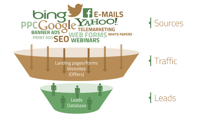 WebCroppers Lead Generation Inforgraphic