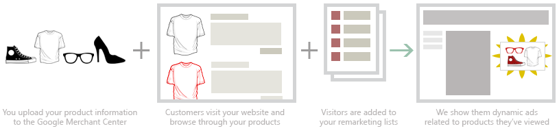 WebCroppers Dynamic Remarketing Infographic
