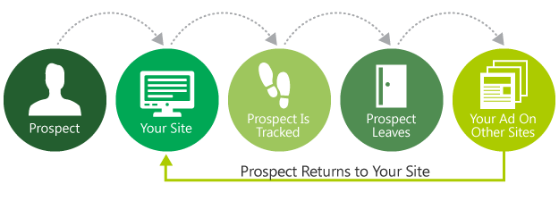 WebCroppers Prospect Infographic